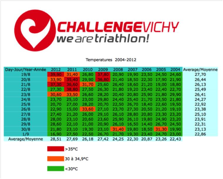 Challenge Vichy, Championnat d'Europe ETU Longue Distance 2013, change de date